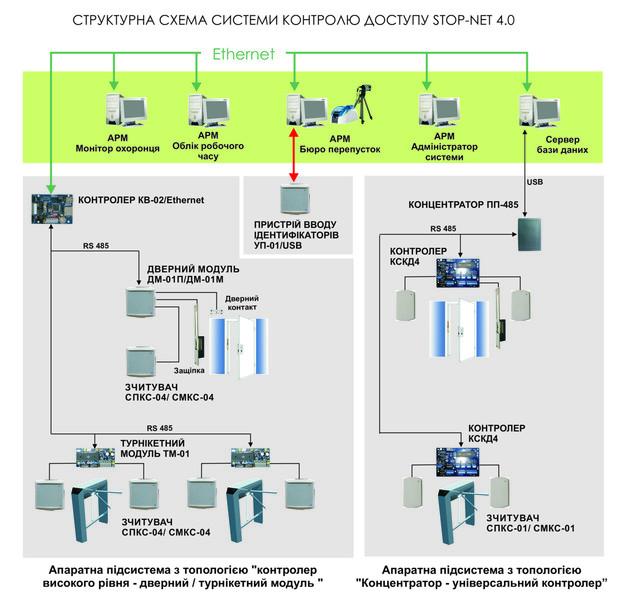 Структура СКД STOP-Net 4.0
